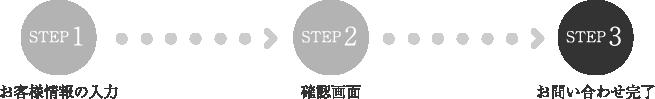 STEP3:お問い合わせ完了